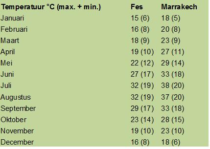 Temperatuur Marokko